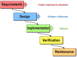 software development methodology software development methodologies tumbling down the waterfall