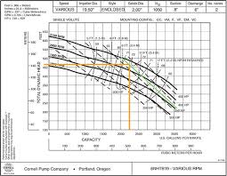 How To Calculate Friction Loss Progressive Dairy