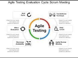 Scrum Meeting Template Agile Testing Evaluation Cycle Scrum Meeting Powerpoint