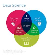 Data Scientist Venn Diagram Venn Diagram Of Data Science Unicorn