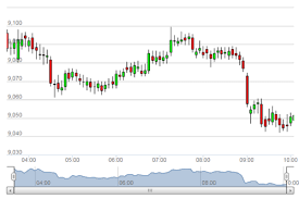 Sgx Nifty Intraday Chart
