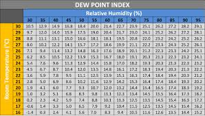 dew point chart condensation the cause of black mould on walls throughout yorkshire