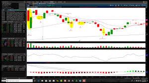 Bullish Patterns How To Locate A Bullish Pattern On Stock Charts