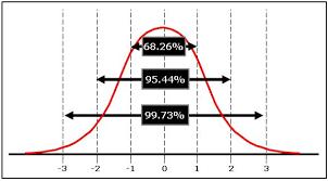 Six Sigma Probability Chart Normal Distribution Six Sigma Material