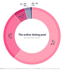 The Online Dating Landscape In 2019 Globalwebindex
