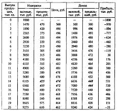 Реферат Рынок свободной конкуренции чистой монополии  Рынок свободной конкуренции чистой монополии монополистической конкуренции олигополии сравнительный анализ использования ресурсов