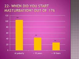 Age does masturbation start