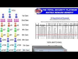 Massive Residual Income Mca Total Security Platinum Matrix
