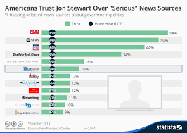 Chart Of News Sources