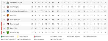Partidos de hoy 27 de junio: Resultados de los encuentros de La Liga  Española, Premier League de Inglaterra y más fútbol
