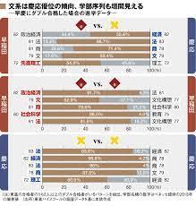 慶応 大学 偏差 値