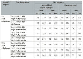 Michelin Tire Pressure Chart For Cars Tyre Pressure Front And Rear Audiworld Forums