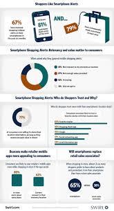 Pr Newswire Image Credit Prnewswire Com Swirl Ibeacon Infographic