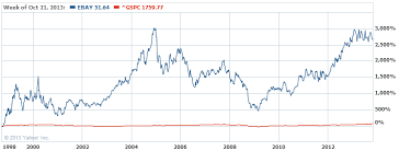 Ebay Stock Chart 6 Major Tech Ipos And What 1 000 Can Turn Into