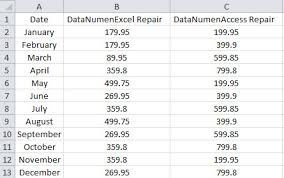 A Chart 2 Methods To Create A Chart In An Excel Chart Sheet Data