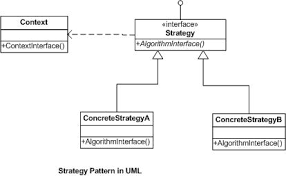 Strategy Pattern C Adorable Strategy Design Pattern Think Simple