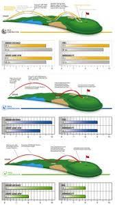 Golf Digest Golf Ball Spin Chart 2013 7 Best Images Of