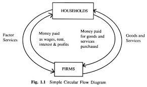 Macroeconomics Subject Matter Importance And Development