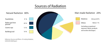 Atomic Deaths How To Avoid Everyday Radiation Poisoning