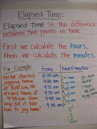 T Chart For Teaching Elapsed Time Elapsed Time Anchor Chart Math Classroom Math Charts