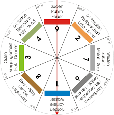 Duftes Feng Shui Aromaexpertenaromaexperten Feng Shui In 2019