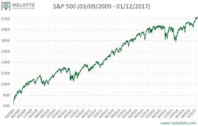 2009 Stock Market Chart The Second Longest Bull Market Melotte Financial Advisors