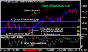 Daily Chart Forex Swing Trading Strategy Forex Mt4 Indicators