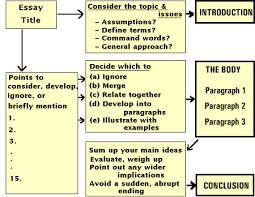 college essay topics interesting profile essay topics reflective essay outline sample