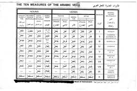 Arabic Measures Chart A Life Lesson From Linguistics Not A Stranger