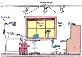 type of lighting. modren type and type of lighting e