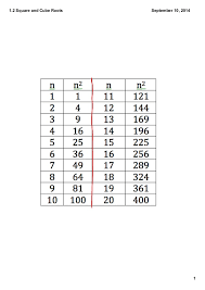 Perfect Cubes Chart 1 2 Perfect Squares And Perfect Cubes Of Whole Numbers