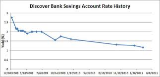 Discover Bank Rate History
