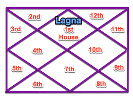 Lagna And Special Ascendants In Vedic Astrology Horoscopes