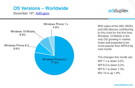 Windows 10 Version Chart Windows 10 Mobile Now Installed On Almost 9 Percent Of All