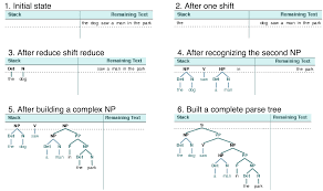 8 Analyzing Sentence Structure
