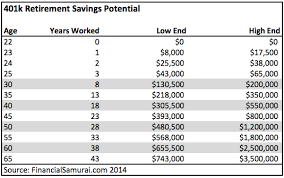 Are You Saving Enough To Retire 401 K Savings Guidance