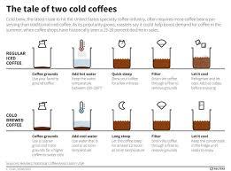Starbucks Coffee Grind Chart Cold Brew Quartz Daily Obsession Quartz
