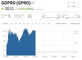 Gpro Stock Gopro Stock Price Today Markets Insider