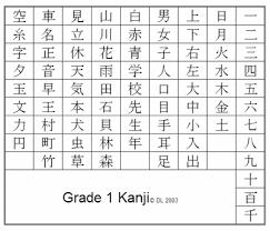Kanji Chart