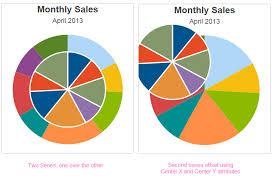 Visual Pie Chart Series Pie