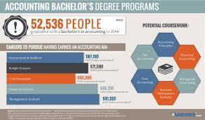 online accounting bachelor degree bachelors in accounting online accounting bachelor degree