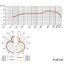 Akg C414 B Uls Frequency Response Chart Akg P5s Perception Dynamic Mic W Switch Vocal Microphones