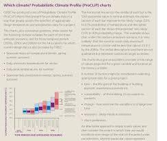 Temperature Maintenance Chart Proclip Of Summer Mean Daily Maximum Temperature For London