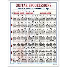 Guitar Chord Combinations Chart Walrus Productions Guitar Progressions Chord Chart