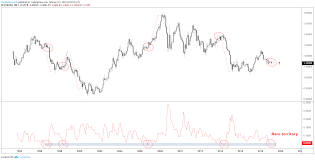 Eur Usd Historical Chart Eur Usd Volatility The Good News And Bad News