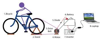 picture of how to build a bicycle generator