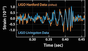 Resultado de imagen de Oscilaciones gravitatorias en el Espacio