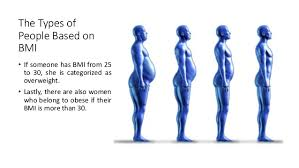 Height Chart With People Bmi Chart For Women By Age And Height Weight And Height