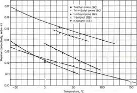 Conductivity Chart Of Liquids Effect Of Pressure On The Thermal Conductivities Of Liquids