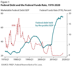 Interest On National Debt Chart Rising Interest Rates The Deficit And Public Debt St